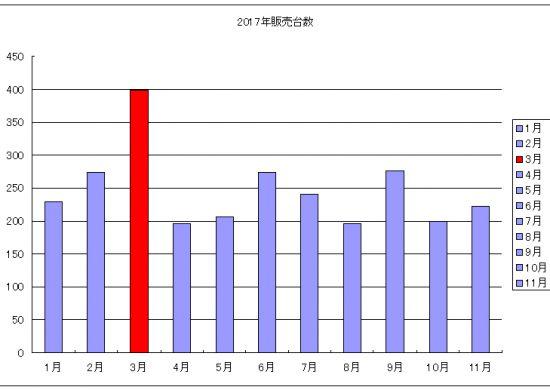 2017年新車販売台数 ※乗用車合計(普通+小型)